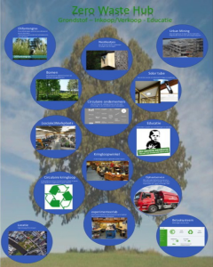 Zero waste hub poster 1 - SMARTCirculairSMARTCirculair